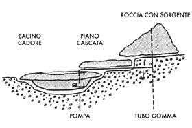 Ruscello in vetroresina con foro misure 84x63cm for Pompe per laghetti artificiali